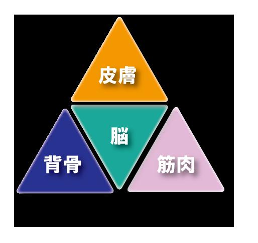4つの体感ワーク_03